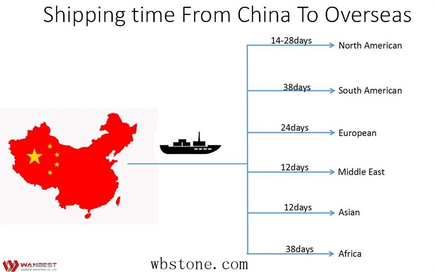 The shipping cost of importing furniture from China
